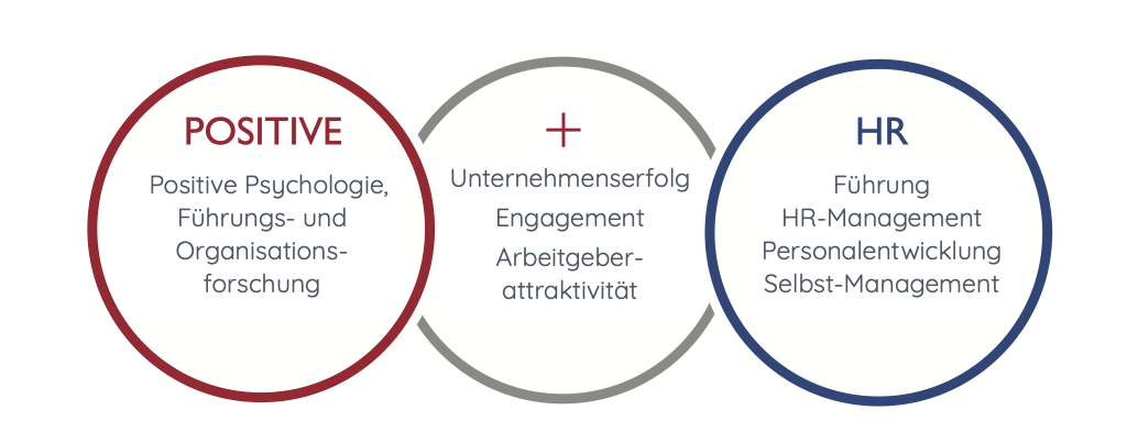 POSITIVE FÜHRUNG & NEXT LEVEL HR MANAGEMENT
